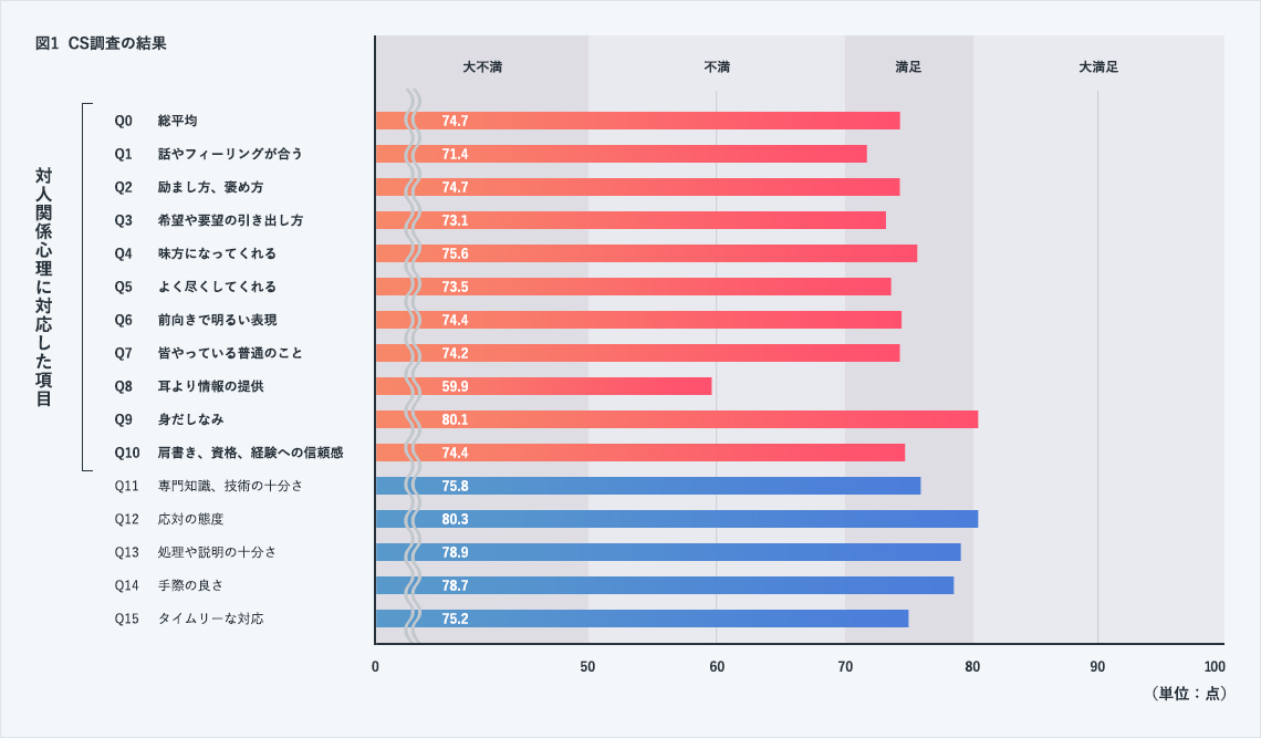 回答者は600人で、図A のように比較的高い評価結果が得られました。特に、基本動作、身だしなみ、協同性の評価が高くなってました。