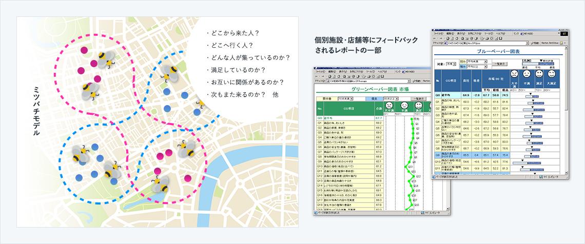 ミツバチモデルは、都市の中を移動する人々を「ミツバチ」に例え、花 (施設)の間を移動して花の蜜 (満足度) を求める様子を分析して、個別施設や店舗の改善のみならず各種のエリア戦略策定のための基礎データを提供するフレームワークです。<br />