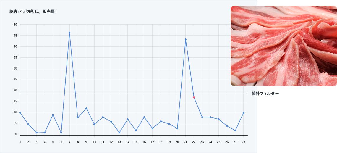 下図は、あるスーパーマーケットの豚肉バラ切落しの11月から12月にかけての日々の販売量グラフです。<br /> <br /> グラフから特売が2回行われた様子がわかります。図横線は特売を識別するために設定された統計閾(しきい)値(統計フィルター;移動平均+2.5σ)ですが、<br /> 赤色の点がフィルター抜けしています。<br /> 統計フィルターだけでは特売関連の処理が難しい事が伺えます。<br /> <br /> 注)特売翌日も賞味期限の関係で、売れ残りを値引きして売り切ろうとする(処分売り)のが通常です。<br />