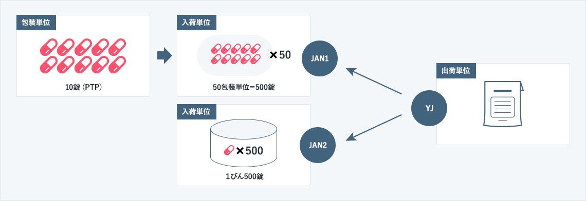 バラ数処理問題とは、仕入形態と販売形態が異なる時によく発生します。<br /> 荷姿が異なる仕入、複数の販売単位(パック(ex6缶)と缶)<br /> <br /> 日々の出荷量に対してTAI入荷量が計算されても、入荷量をどの様に入荷形態に分けるかが問題となります。<br />