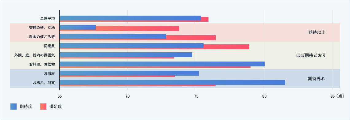 期待・満足度のギャップからまとめてみましょう。<br /> 全体平均では期待度と満足度にほぼ差はなく期待通りの結果となっています。<br /> しかし、項目別に見ると得点差のギャップが確認され、とりわけお風呂については、81点の高い期待度に対して満足度が76点となり、大きなギャップが発生しています。<br /> つまり、お風呂CSを高めることが、客室稼働率高めることに繋がります。<br />