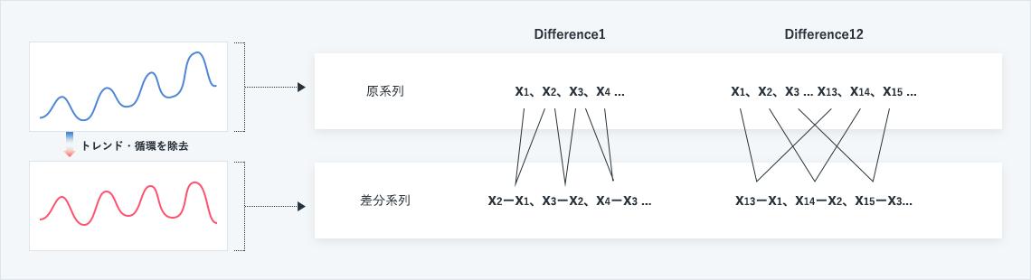 先の方程式には、循環やトレンドといった変動が含まれていません。それは、循環・トレンドをもった原系列に対し、様々な差分系列を作ることによって原系列からそれらを除去できるからです。<br /> 原系列の予測をするには、差分系列に対して、方程式を考え、予測しその予測値に差をとる前の値を加算(和分)すればよいことになります。<br />